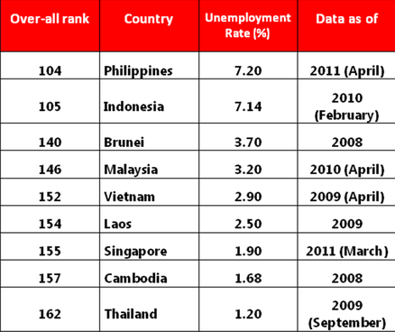 unemployment rate in the philippines Get the latest statistical data on poverty and socioeconomic development in the philippines and compare poverty indicators among countries in southeast asia.